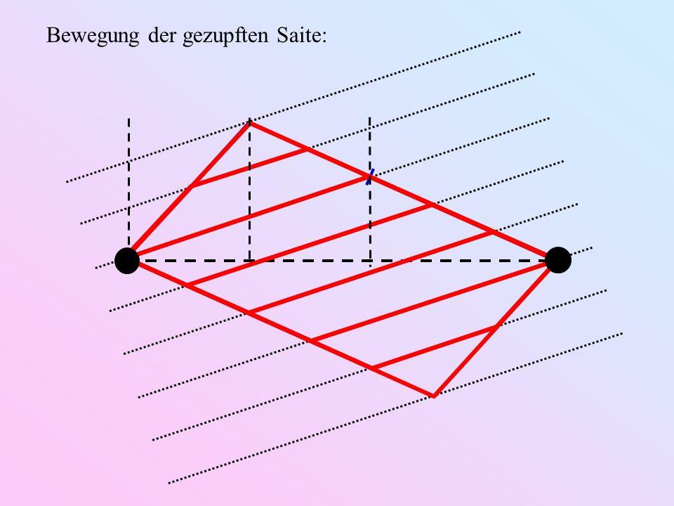b) Hammer-Anregung: β = 1/3 n β = 1/10 n Idealfall: L V β·L Δ