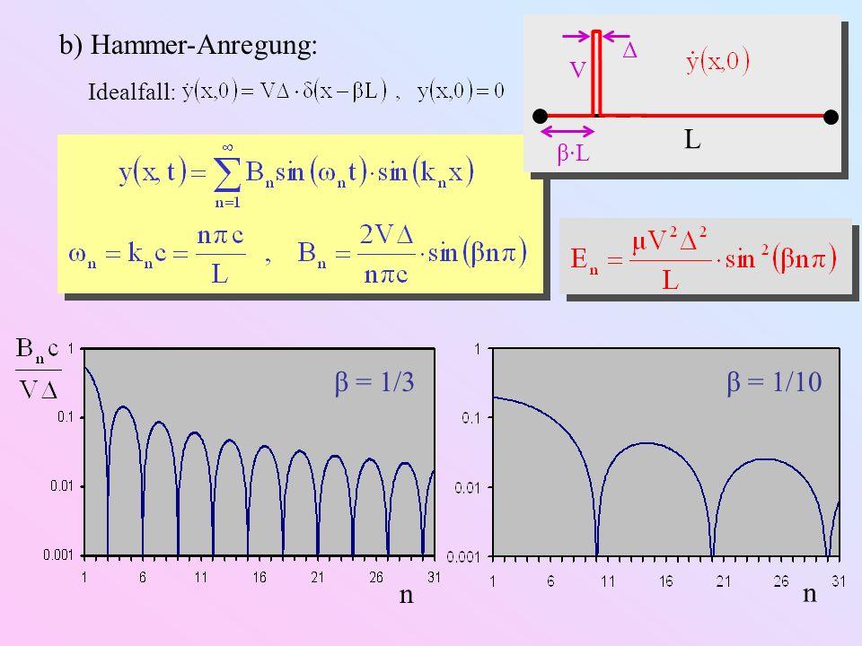 b) Hammer-Anregung: Idealfall: β = 1/3 lg(n) β = 1/10 lg(n) 0 dB / Oktave E n ( dB ) L V β·L Δ