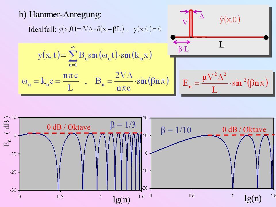 Anschlagsdynamik eines harten, spitzen Hammers: v(t) c T M T T x xHxH y Bremszeit: t / τ = 2,5 2,0 1,5 1,0 0,5 Weitere Komplikationen: Hammer-Nachgiebigkeit Hammermaße Reflexionen an Einspannung, Rückwirkung auf Hammer