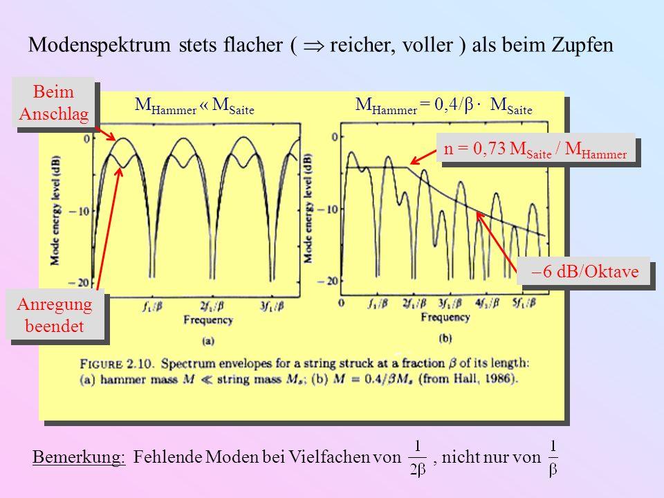 c) Bogen-Anregung: Helmholtz-Bewegung Periode Teil 1: Saite haftet am Bogen und wird mitgeführt Periode Teil 2: Saite löst sich und schnellt zurück Ruheposition der Saite Mittlere Auslenkung Zeit Auslenkung beim Bogen Streichgeschwindigkeit Schwingungsamplitude Spektrum ähnlich zum Zupfen ( – 6 dB/Oktave ) Mehrfachsprünge möglich