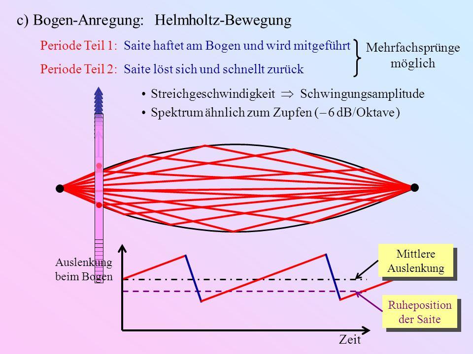 c) Bogen-Anregung: Helmholtz-Bewegung Periode Teil 1: Saite haftet am Bogen und wird mitgeführt Periode Teil 2: Saite löst sich und schnellt zurück Ru