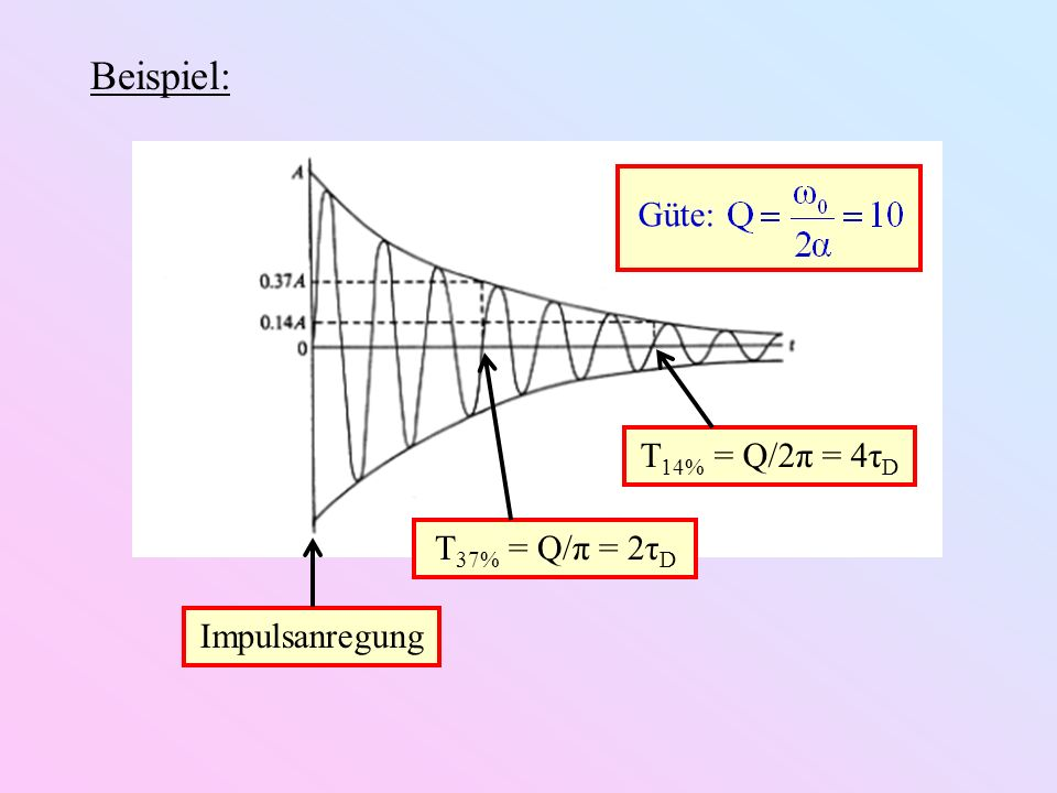 Impulsanregung Beispiel: T 37% = Q/π = 2τ D T 14% = Q/2π = 4τ D