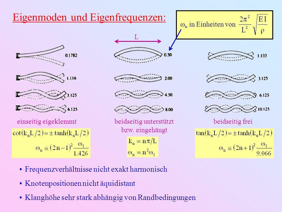 Eigenmoden und Eigenfrequenzen: ω n in Einheiten von beidseitig frei beidseitig unterstützt bzw. eingehängt L Frequenzverhältnisse nicht exakt harmoni