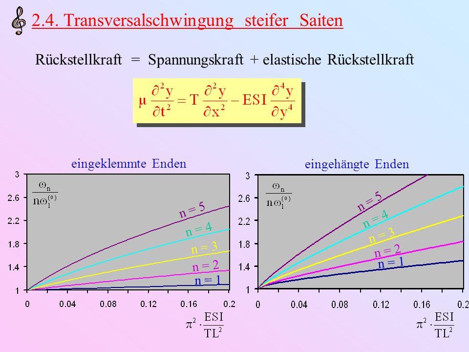 2.4. Transversalschwingung steifer Saiten Rückstellkraft = Spannungskraft + elastische Rückstellkraft eingeklemmte Enden n = 1 n = 2 n = 3 n = 4 n = 5