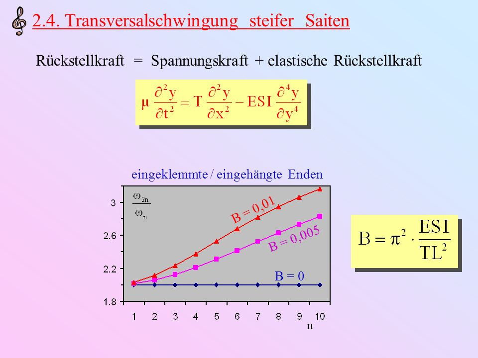 Beeinflussung der Dispersionsrelation: k ω ideale Saite steife Saite massen-belastete Saite (z.B.