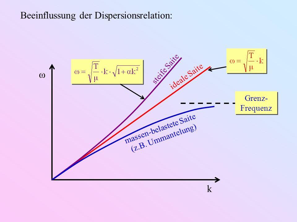 Beeinflussung der Dispersionsrelation: k ω ideale Saite steife Saite massen-belastete Saite (z.B. Ummantelung) Grenz- Frequenz