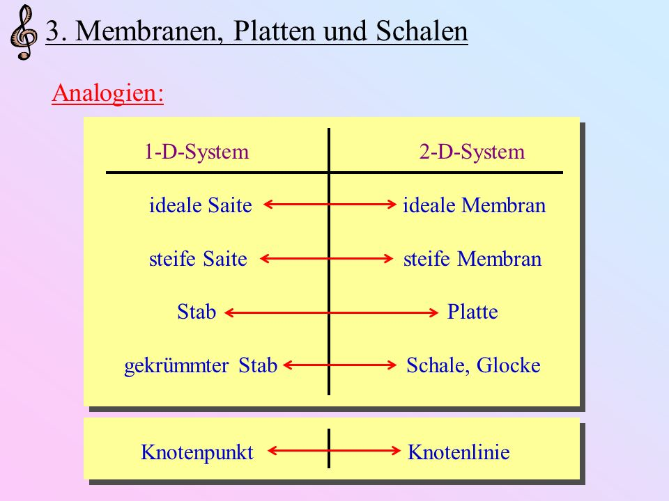 3. Membranen, Platten und Schalen Analogien: 1-D-System2-D-System ideale Saite ideale Membran steife Saite steife Membran Stab Platte gekrümmter Stab