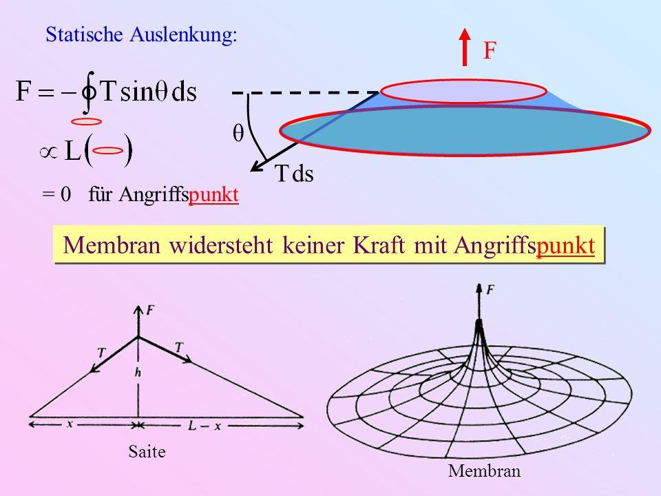 Schwingungsmoden von Rechteckmembranen: x y z LxLx LyLy m = 1 n = 1m = 2 n = 1 m = 1 n = 2m = 2 n = 2 m = 3 n = 1 m = 3 n = 2 Quadratische Membran L x = L y Entartung ω mn = ω nm Modenüberlagerung möglich