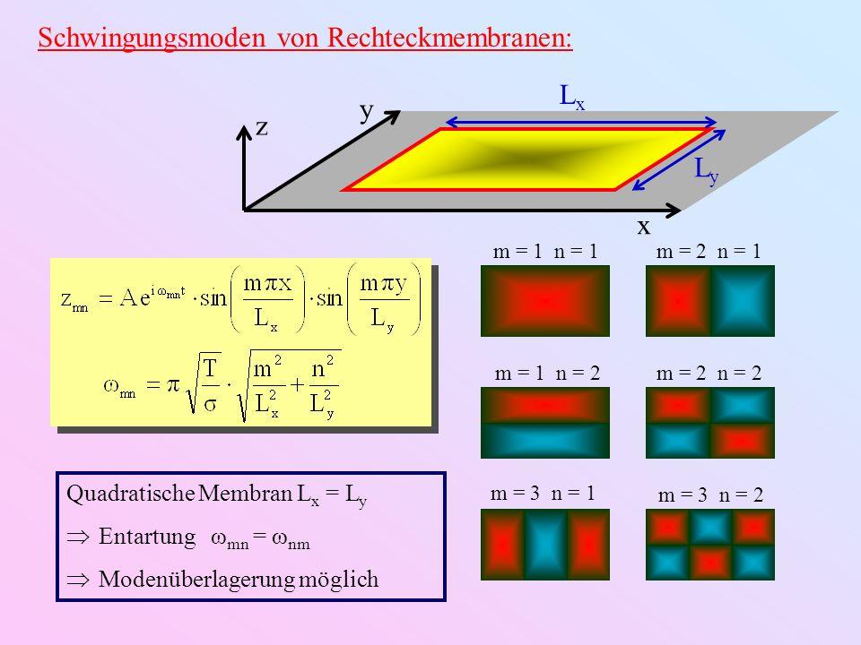 Schwingungsmoden von Kreismembranen: m = 0 n = 1m = 1 n = 1 m = 2 n = 1m = 3 n = 1 m = 0 n = 2 m = 3 n = 2 2R x y z ξ mn = n-te Nullstelle der Besselfunktion J m