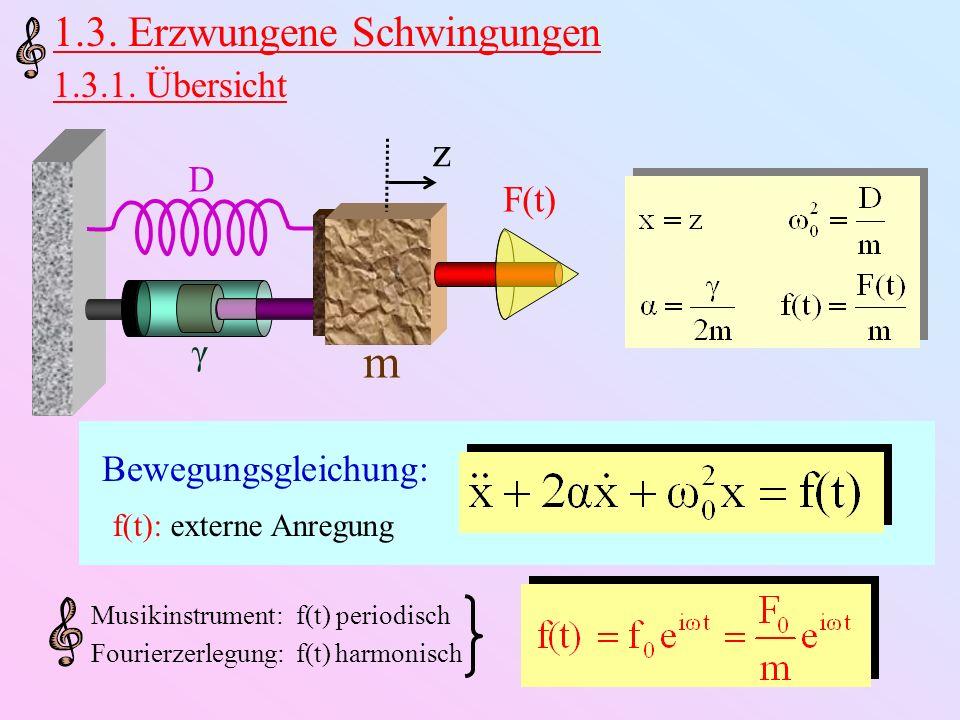 Lösung: x(t) = x h (t) + x s (t) x h (t): x s (t): Einschwingvorgang gedämpft Lösung der homogenen Gleichung ( f 0 ) festgelegt durch Anfangsbedingungen Asymptotische, stabile Schwingung für spezielle Lösung der inhomogenen Gleichung unabhängig von Anfangsbedingungen festgelegt durch ω 0, α, f 0, ω