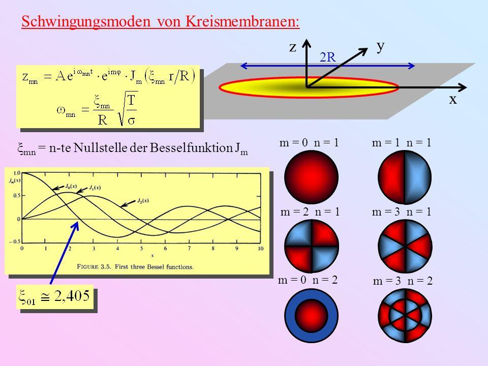 Schwingungsmoden von Kreismembranen: m = 0 n = 1m = 1 n = 1 m = 2 n = 1m = 3 n = 1 m = 0 n = 2 m = 3 n = 2 2R x y z ξ mn = n-te Nullstelle der Besself