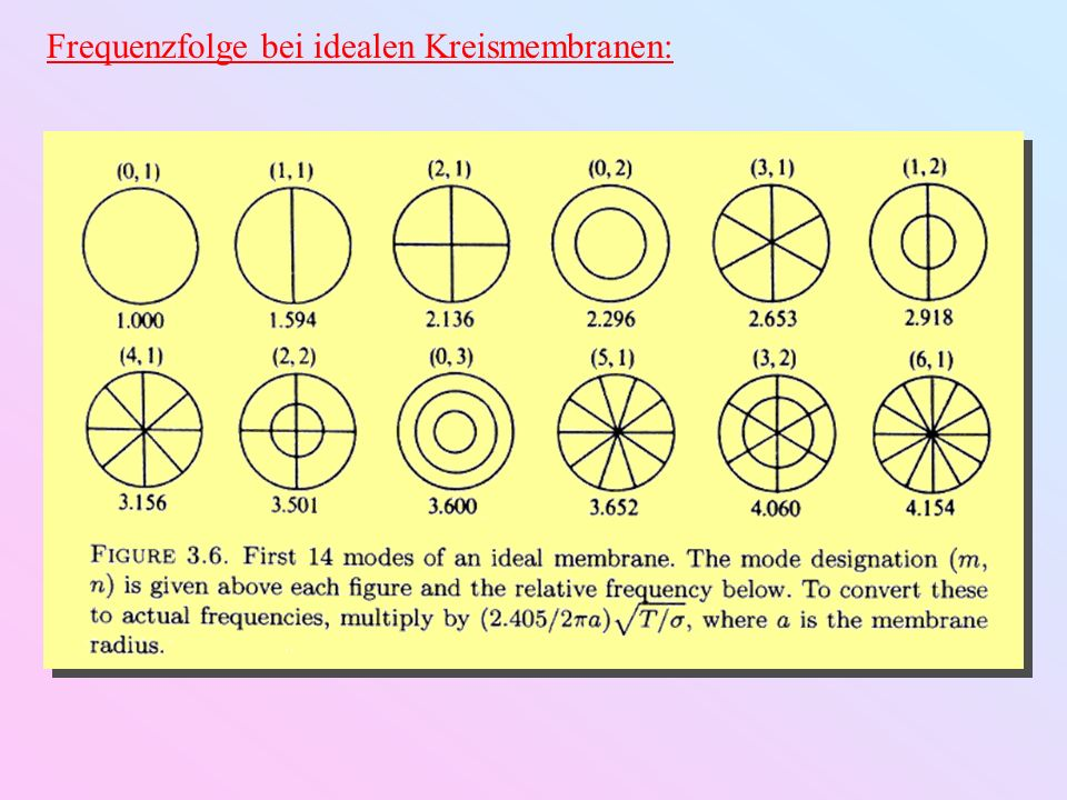 Frequenzfolge bei idealen Kreismembranen: