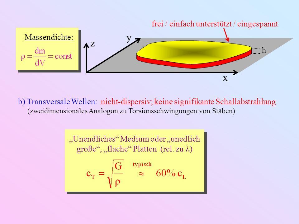 x y z h Massendichte: c) Biege/Verformungs-Wellen: dispersiv; signifikante Schallabstrahlung (zweidimensionale Verallgemeinerung der Balken-Biegeschwingung) Wellengleichung: Dispersionsrelation: (nichtlinear) Phasengeschwindigkeit: Gruppengeschwindigkeit: