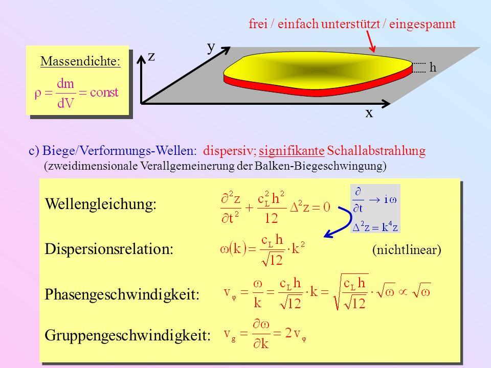 Beispiel: Die dünne Kreisplatte z h R Hyperbolische Besselfunktionen: I m (k r) = i – m J m (k r) eingespannt einfach unterstützt frei