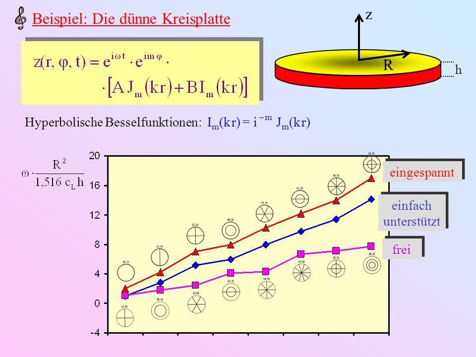z h R Asymptotisches Spektrum: Lord Rayleigh (1894): Frequenzzunahme durch Zufügen eines Kotenrings ist ungefähr identisch mit der durch Zufügen zweier Knotendiagonalen (Chladnis Gesetz) Empirischer Ansatz für Kreisplatten, -schalen, -glocken: