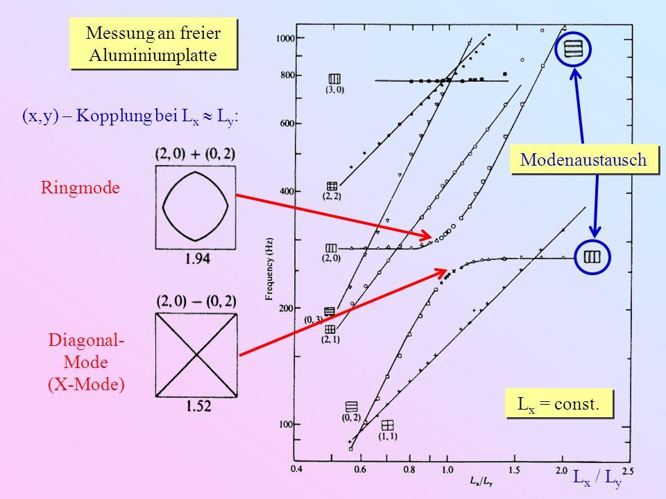 Messung an freier Aluminiumplatte L x / L y L x = const. (x,y) – Kopplung bei L x L y : Ringmode Diagonal- Mode (X-Mode) Modenaustausch