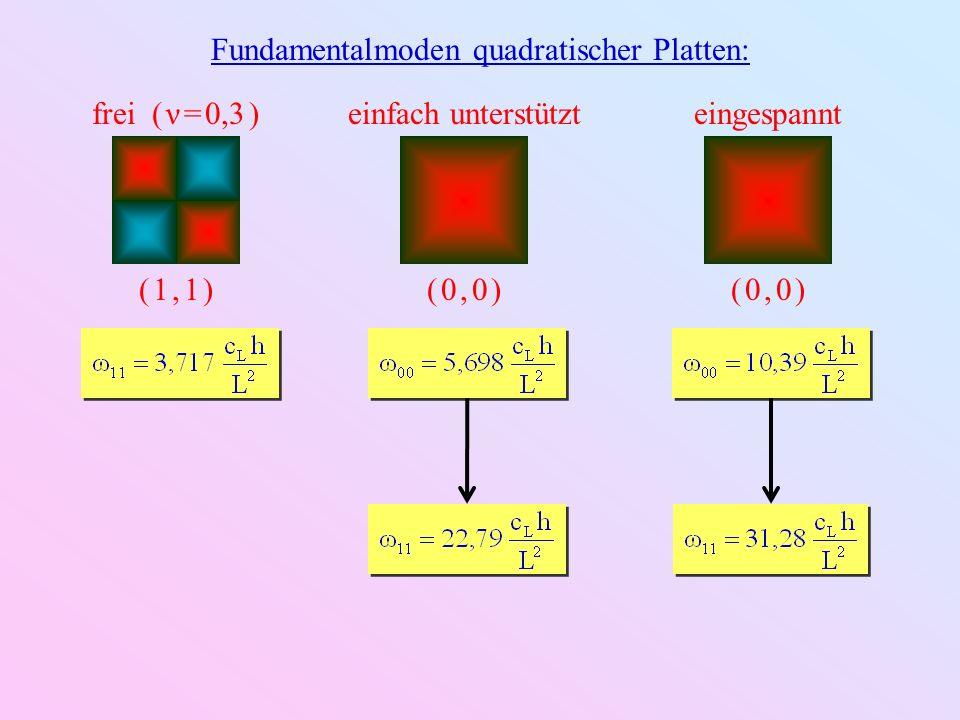 Moden quadratischer Platten: frei ( ν = 0,3 ) eingespannt