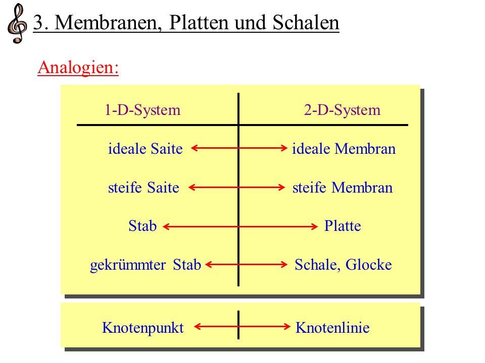 25.05.2007Vortrag Perkussionsinstrumente 3. Membranen, Platten und Schalen Analogien: 1-D-System2-D-System ideale Saite ideale Membran steife Saite st