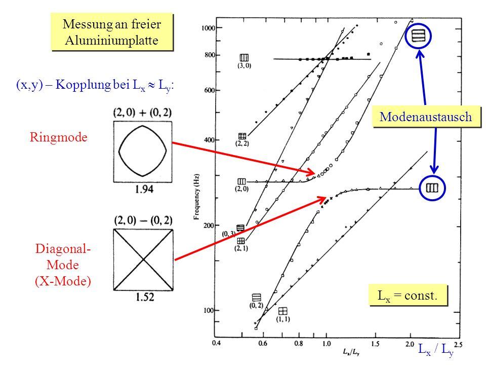 25.05.2007Vortrag Perkussionsinstrumente Messung an freier Aluminiumplatte L x / L y L x = const. (x,y) – Kopplung bei L x L y : Ringmode Diagonal- Mo