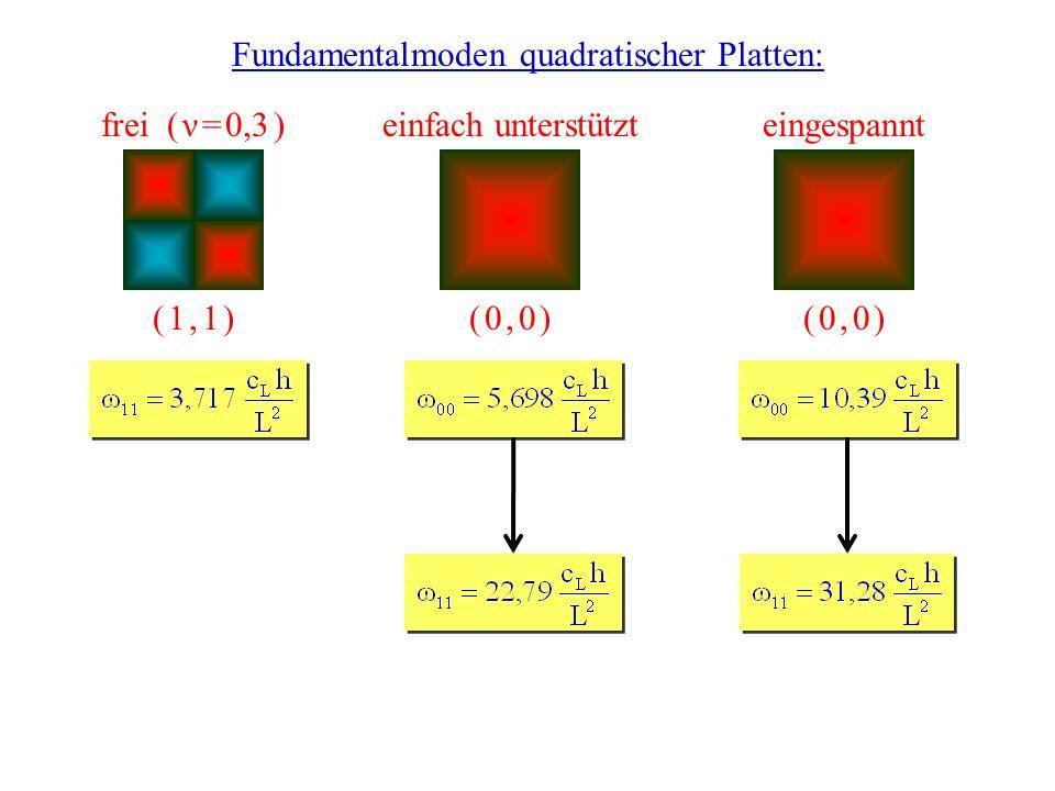 25.05.2007Vortrag Perkussionsinstrumente Fundamentalmoden quadratischer Platten: frei ( ν = 0,3 )einfach unterstützteingespannt ( 1, 1 )( 1, 1 )( 0, 0