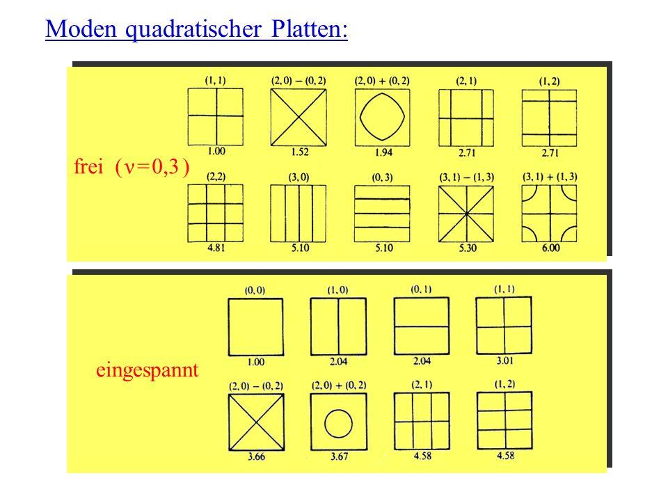 25.05.2007Vortrag Perkussionsinstrumente Moden quadratischer Platten: frei ( ν = 0,3 ) eingespannt