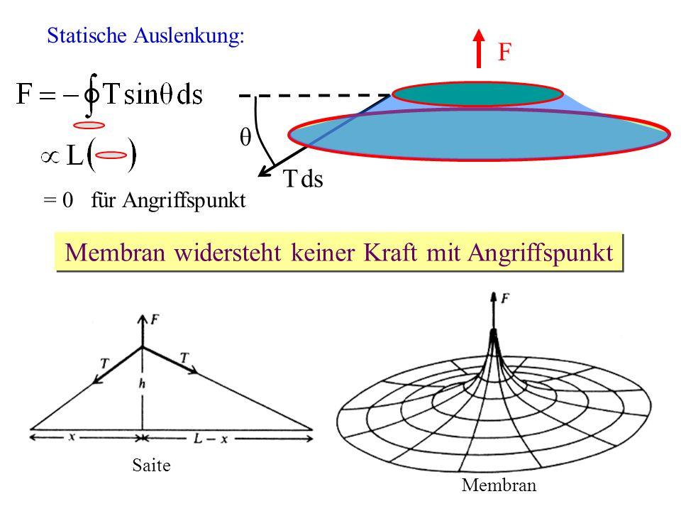 25.05.2007Vortrag Perkussionsinstrumente Schwingungsmoden von Rechteckmembranen: x y z LxLx LyLy m = 1 n = 1m = 2 n = 1 m = 1 n = 2m = 2 n = 2 m = 3 n = 1 m = 3 n = 2 Quadratische Membran L x = L y Entartung ω mn = ω nm Modenüberlagerung möglich