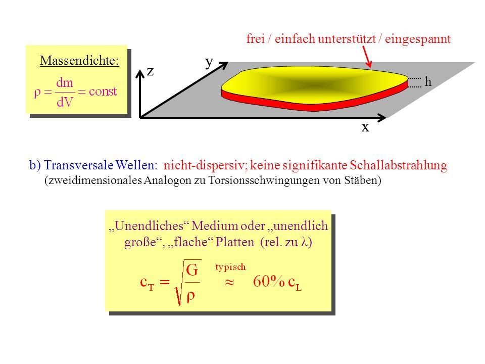 25.05.2007Vortrag Perkussionsinstrumente x y z frei / einfach unterstützt / eingespannt h Massendichte: c) Biege/Verformungs-Wellen: dispersiv; signifikante Schallabstrahlung (zweidimensionale Verallgemeinerung der Balken-Biegeschwingung) Wellengleichung: Dispersionsrelation: (nichtlinear) Phasengeschwindigkeit: Gruppengeschwindigkeit: