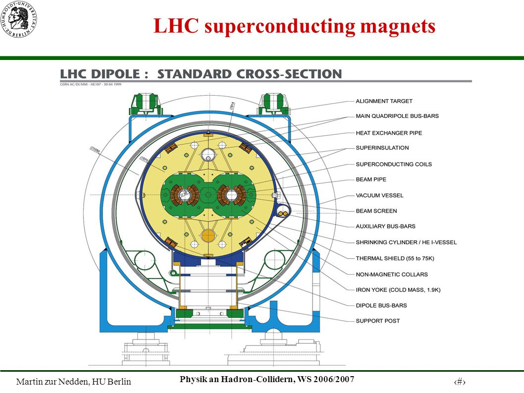 Martin zur Nedden, HU Berlin 13 Physik an Hadron-Collidern, WS 2006/2007 LHC superconducting magnets