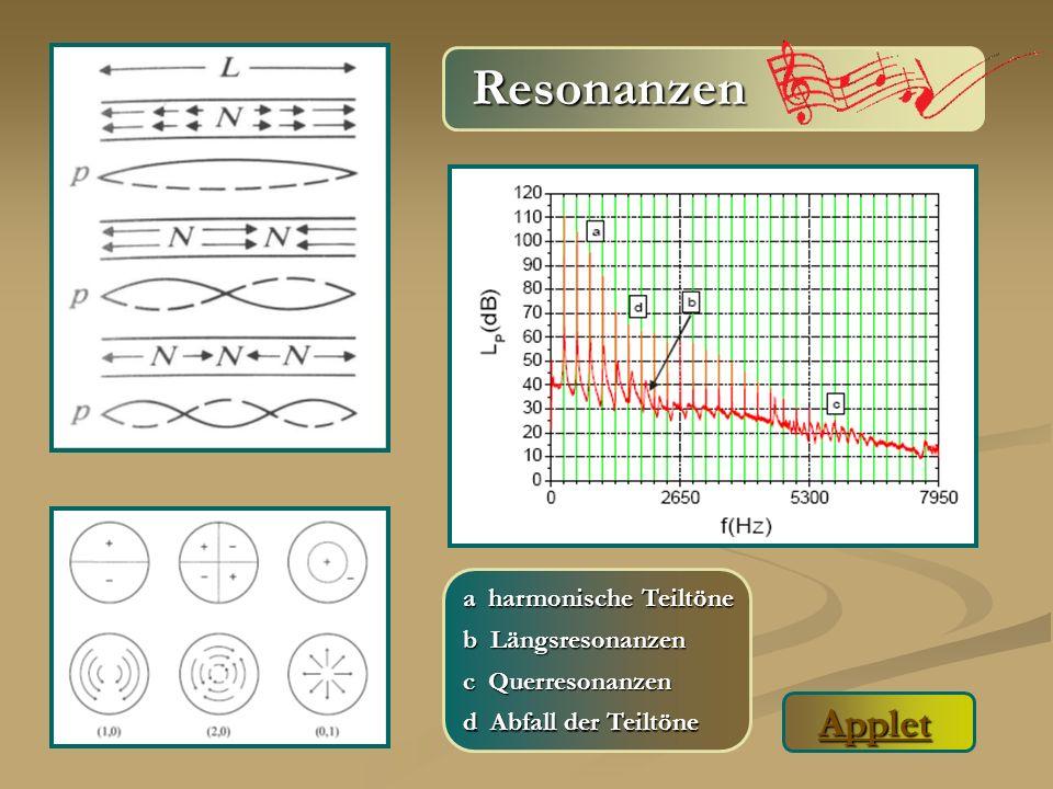 Resonanzen Applet Applet a harmonische Teiltöne b Längsresonanzen c Querresonanzen d Abfall der Teiltöne