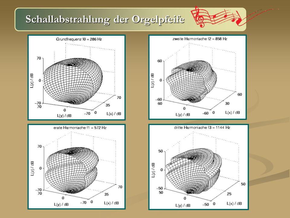 Vielen Dank für die Aufmerksamkeit Und zum Schluss der Fernsehtipp: Tatort: Tod unter der Orgel heute 0:00 – 1:30 Uhr heute 0:00 – 1:30 Uhr Quellen Quellen http://www.goerneakustik.de/papers/BerichtNV.pdf http://www.goerneakustik.de/papers/BerichtNV.pdf http://members.aol.com/ReinerJank/ http://deposit.ddb.de/cgi-bin/dokserv?idn=978998790~ http://deposit.ddb.de/cgi-bin/dokserv?idn=978998790~ &dok_var=d1&dok_ext=pdf&filename=978998790.pdf http://www.phys.unsw.edu.au/music/people~ http://www.phys.unsw.edu.au/music/people~ /fletcherpublications.html