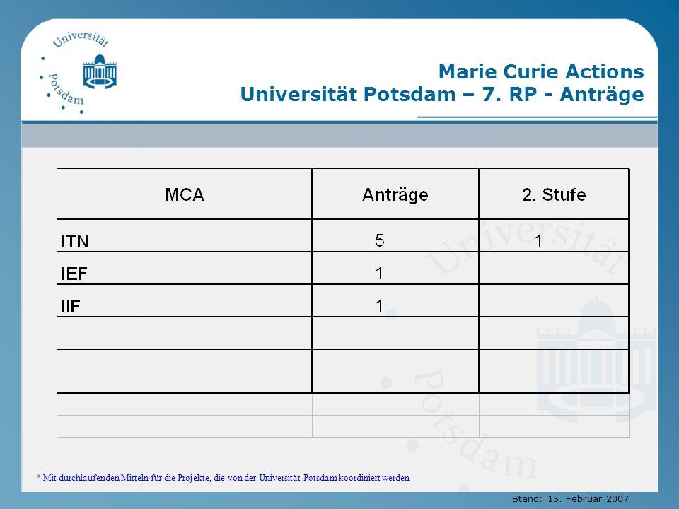 Marie Curie Actions Universität Potsdam – 7. RP - Anträge * Mit durchlaufenden Mitteln für die Projekte, die von der Universität Potsdam koordiniert w
