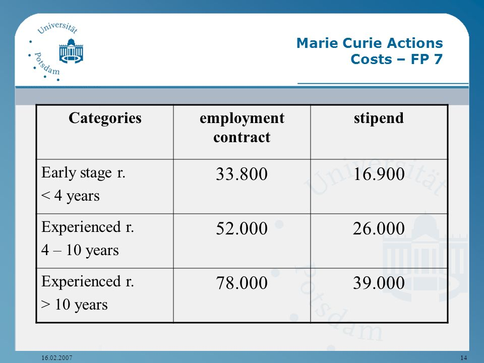 16.02.200714 Marie Curie Actions Costs – FP 7 Categoriesemployment contract stipend Early stage r. < 4 years 33.80016.900 Experienced r. 4 – 10 years
