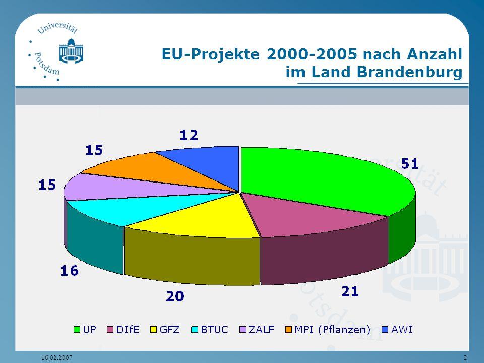 16.02.20072 EU-Projekte 2000-2005 nach Anzahl im Land Brandenburg