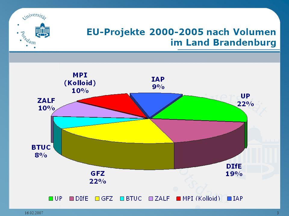 16.02.20073 EU-Projekte 2000-2005 nach Volumen im Land Brandenburg