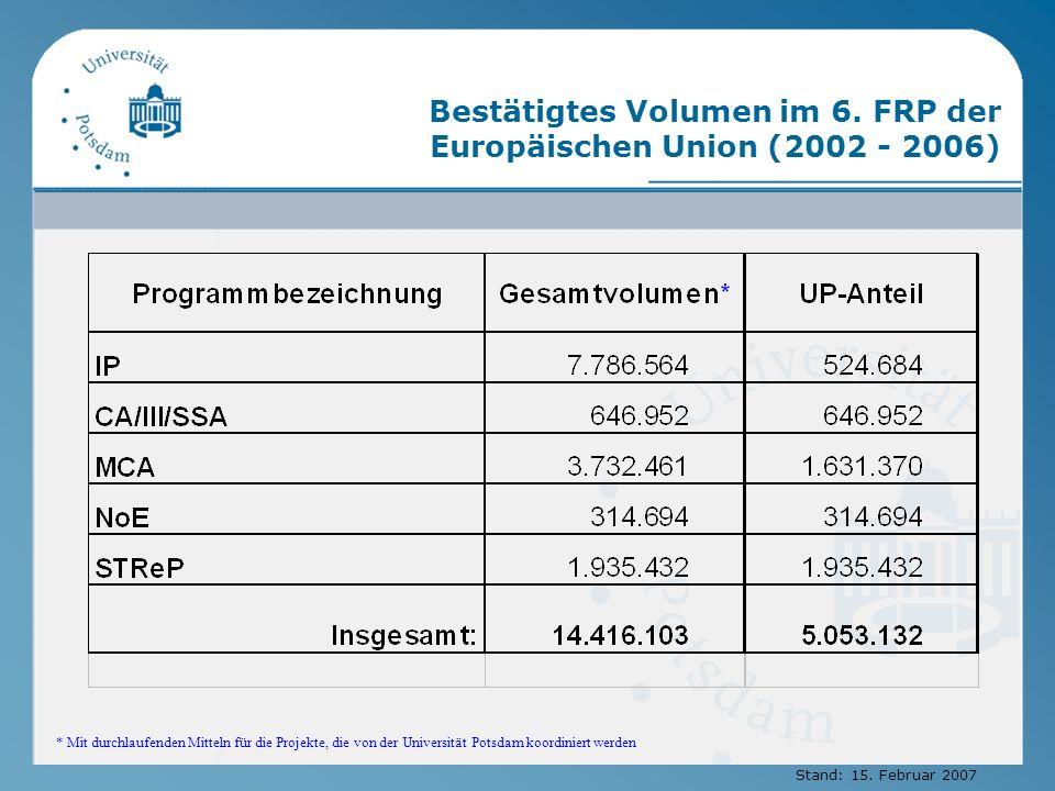 Bestätigtes Volumen im 6. FRP der Europäischen Union (2002 - 2006) * Mit durchlaufenden Mitteln für die Projekte, die von der Universität Potsdam koor