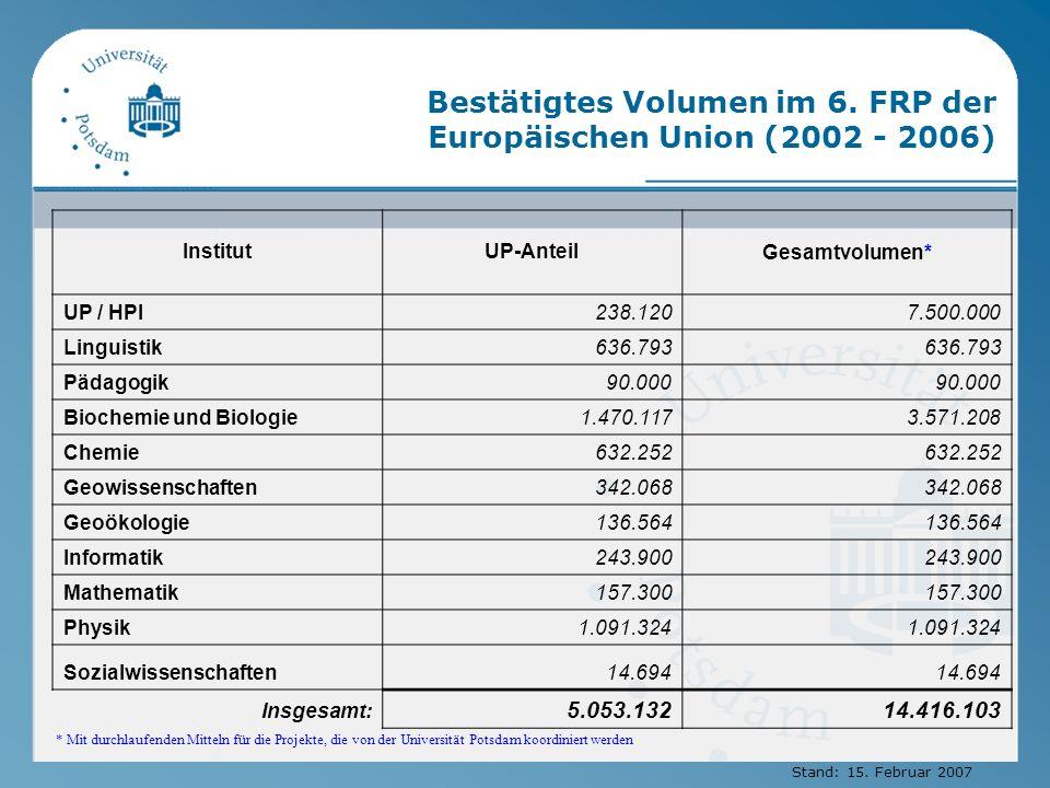Bestätigtes Volumen im 6. FRP der Europäischen Union (2002 - 2006) InstitutUP-AnteilGesamtvolumen* UP / HPI238.1207.500.000 Linguistik636.793 Pädagogi