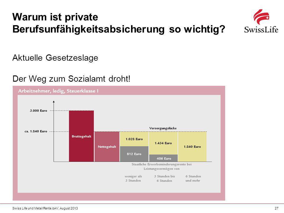 Swiss Life und MetallRente.bAV, August 201327 Warum ist private Berufsunfähigkeitsabsicherung so wichtig? Aktuelle Gesetzeslage Der Weg zum Sozialamt