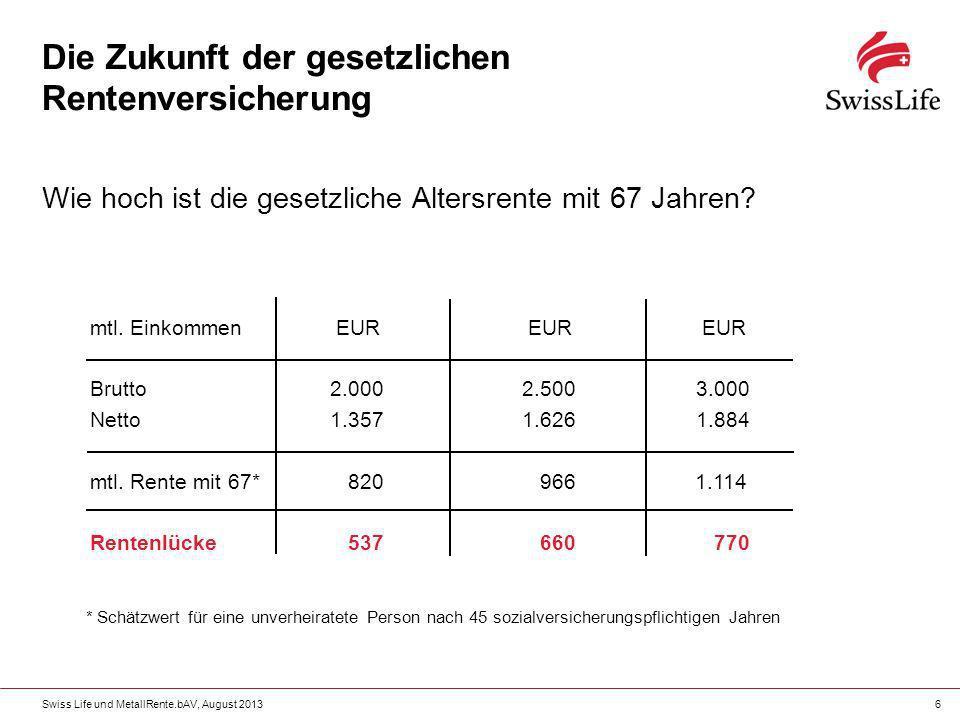 Swiss Life und MetallRente.bAV, August 20136 Die Zukunft der gesetzlichen Rentenversicherung Wie hoch ist die gesetzliche Altersrente mit 67 Jahren? m