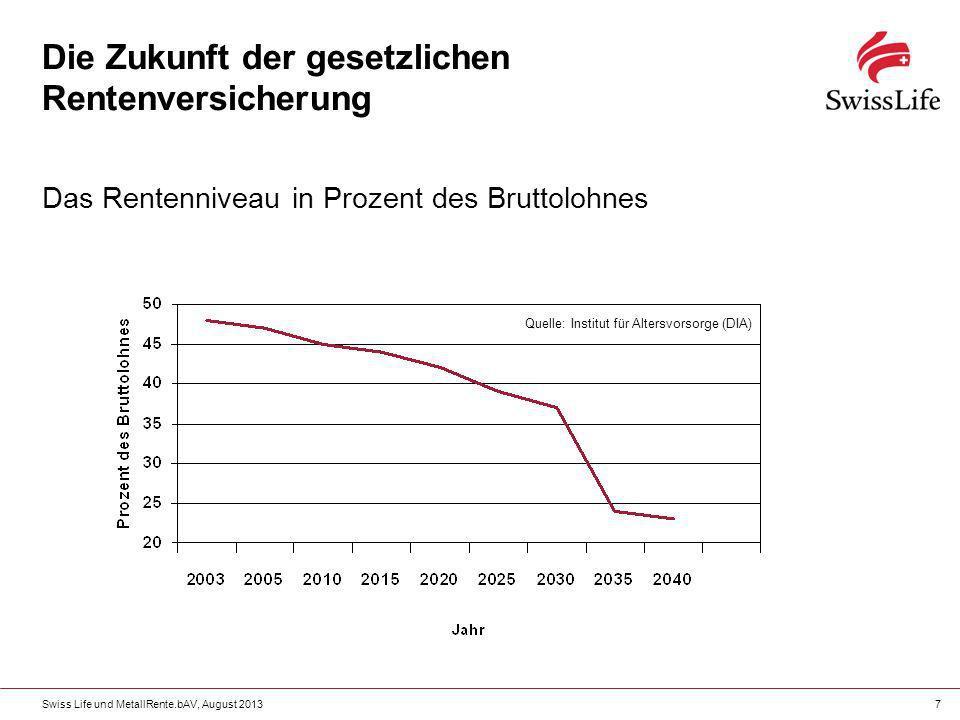 Swiss Life und MetallRente.bAV, August 20137 Die Zukunft der gesetzlichen Rentenversicherung Das Rentenniveau in Prozent des Bruttolohnes Quelle: Inst