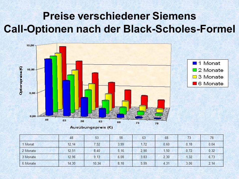 Preise verschiedener Siemens Call-Optionen nach der Black-Scholes-Formel 48535863687378 1 Monat12,147,523,991,720,600,180,04 2 Monate12,518,405,162,90