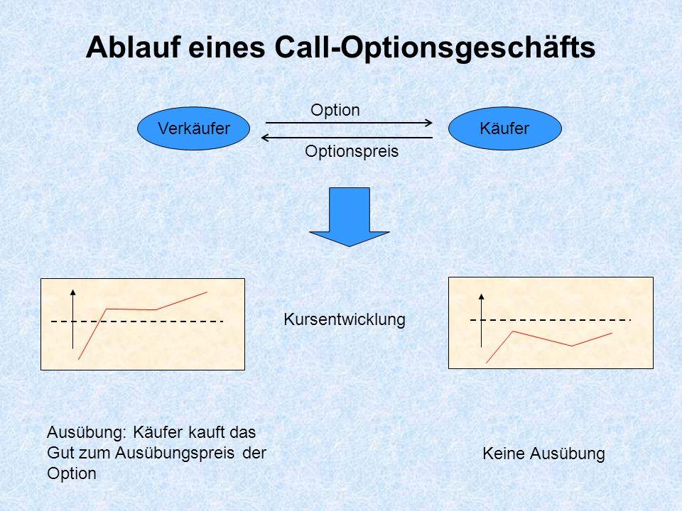 Pay-off-Diagramm beim Kauf einer Call-Option Herr X kauft für 2,50 eine Call-Option mit Ausübungspreis 63.