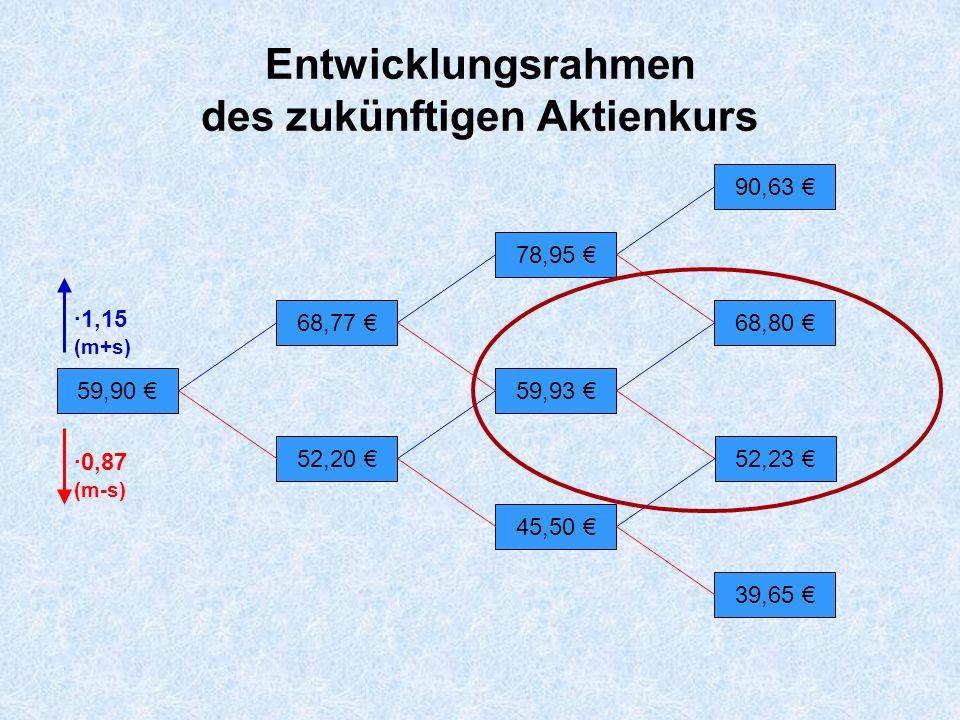 59,93 4,13 52,23 0 68,80 8,80 Ausübungspreis der Call-Option 60,00 Ausübung Keine Ausübung Rekursionsschritt Ausübungszeitpunkt der Option Eine Periode vorher Aktienkurs Optionspreis Die 4,13 errechnen sich aus den beiden Endpreisen der Option, 8,80 und 0, wenn man fordert, dass es keinen sicheren Gewinn geben kann (Arbitrage).
