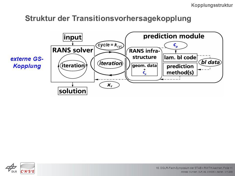 Andreas Krumbein, DLR, AS, C 2 A 2 S 2 E > Aachen, 4.11.2008 16. DGLR-Fach-Symposium der STAB > RWTH Aachen, Folie 11 cycle = k cyc Kopplungsstruktur