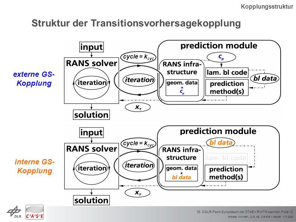Andreas Krumbein, DLR, AS, C 2 A 2 S 2 E > Aachen, 4.11.2008 16. DGLR-Fach-Symposium der STAB > RWTH Aachen, Folie 12 cycle = k cyc externe GS- Kopplu