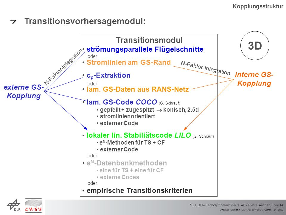 Andreas Krumbein, DLR, AS, C 2 A 2 S 2 E > Aachen, 4.11.2008 16. DGLR-Fach-Symposium der STAB > RWTH Aachen, Folie 14 3D N-Faktor-Integration Kopplung