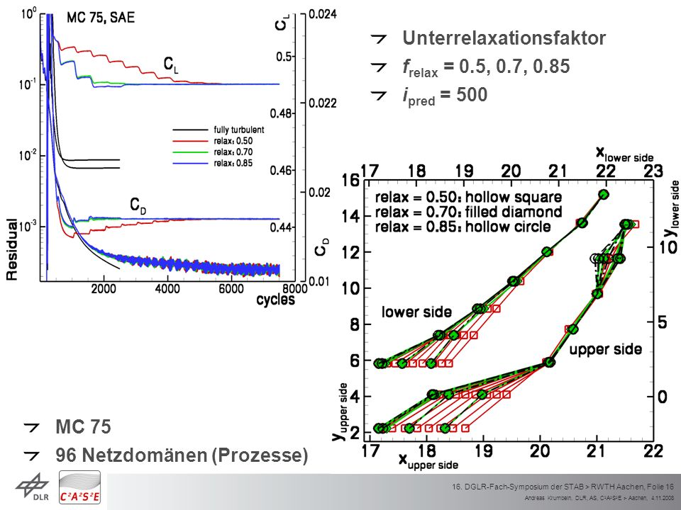 Andreas Krumbein, DLR, AS, C 2 A 2 S 2 E > Aachen, 4.11.2008 16. DGLR-Fach-Symposium der STAB > RWTH Aachen, Folie 16 Unterrelaxationsfaktor f relax =