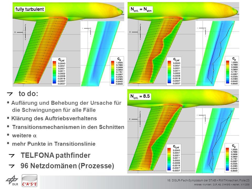 Andreas Krumbein, DLR, AS, C 2 A 2 S 2 E > Aachen, 4.11.2008 16. DGLR-Fach-Symposium der STAB > RWTH Aachen, Folie 23 TELFONA pathfinder 96 Netzdomäne