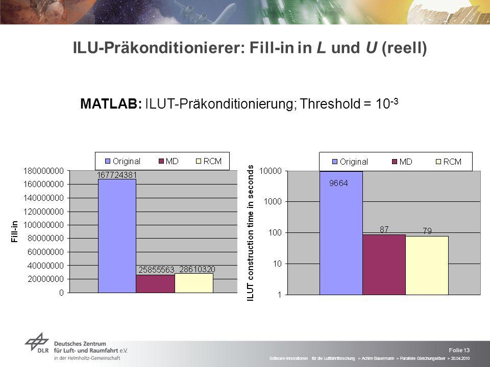 Folie 13 Software-Innovationen für die Luftfahrtforschung > Achim Basermann > Parallele Gleichungslöser > 20.04.2010 ILU-Präkonditionierer: Fill-in in