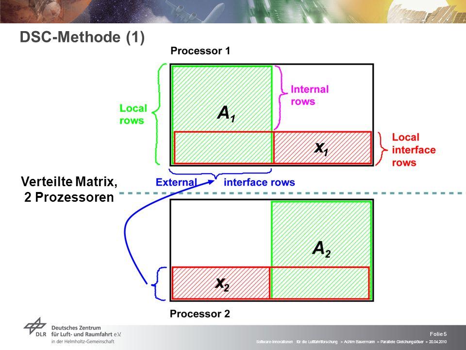 Folie 5 Software-Innovationen für die Luftfahrtforschung > Achim Basermann > Parallele Gleichungslöser > 20.04.2010 DSC-Methode (1) Verteilte Matrix,