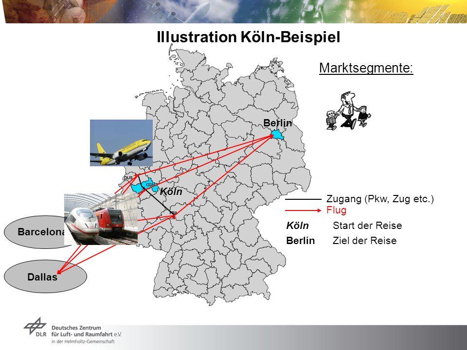 Illustration Köln-Beispiel Berlin Zugang (Pkw, Zug etc.) Flug Barcelona Dallas BerlinZiel der Reise Köln KölnStart der Reise Marktsegmente: